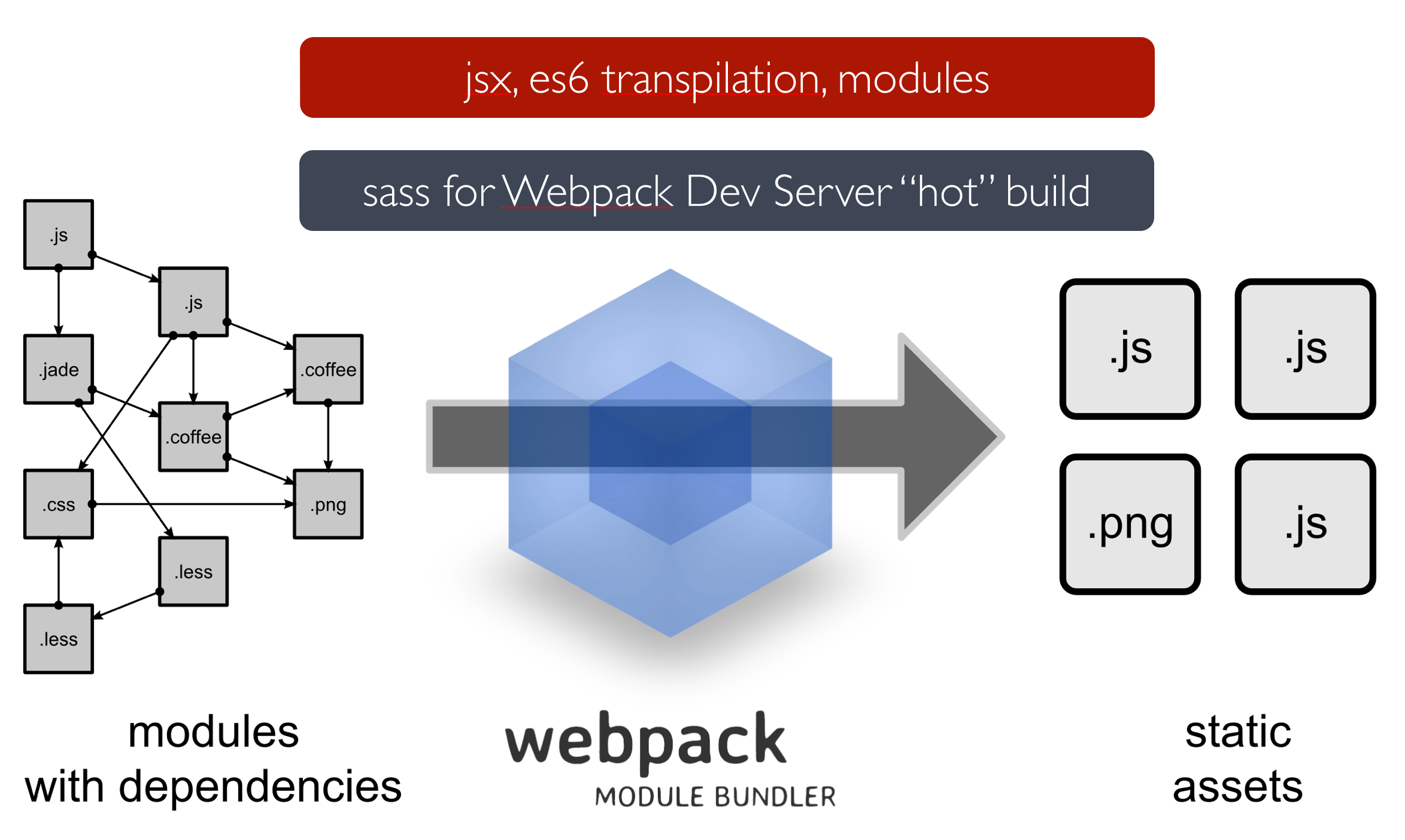 Fast Rich Client Rails Development With Webpack and the ES6